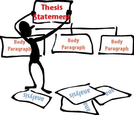 Arguable thesis statement is